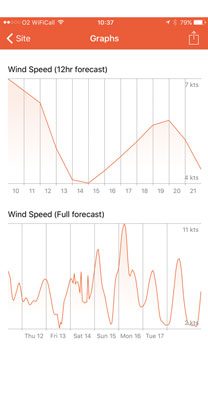 Screenshot of Windsock App displaying wind graphs
